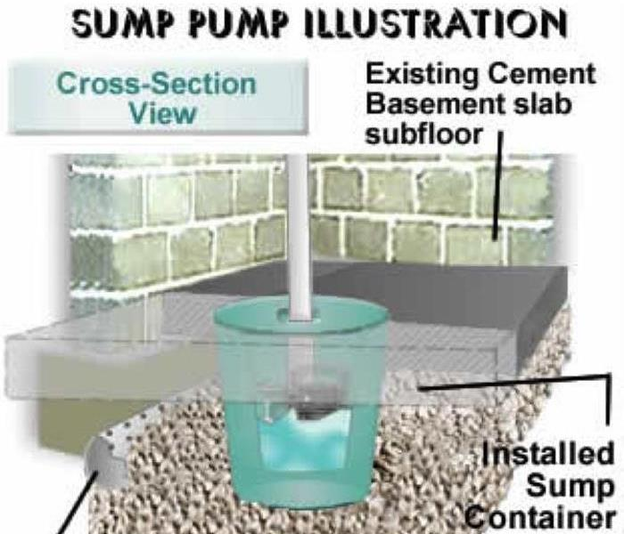 Building French Drain System: Make Sure Your Sump Pump Is Working Properly In Your Home