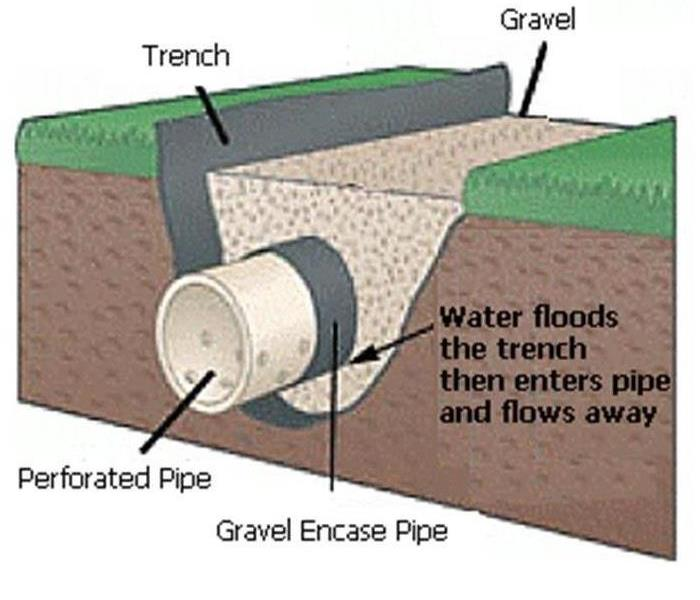 Water Damage Waterproof the foundation of your home to prevent water damage.